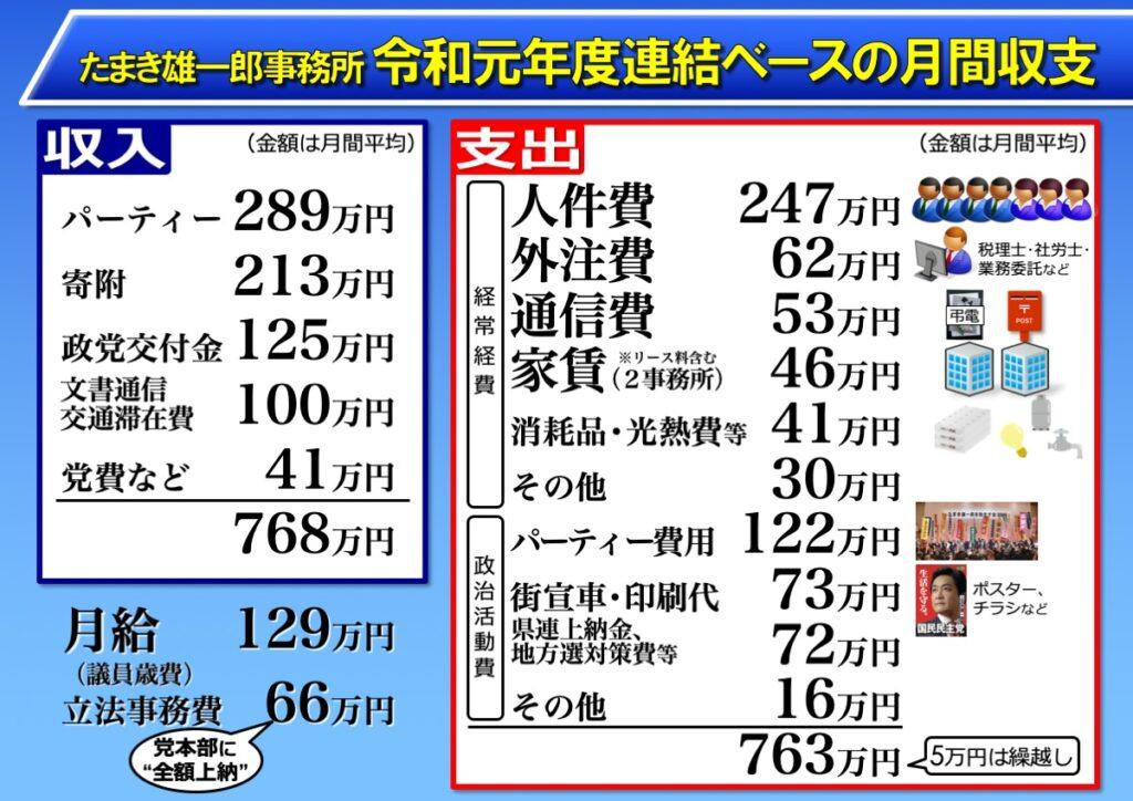 たまき雄一郎事務所 令和元年度連結ベースの収支